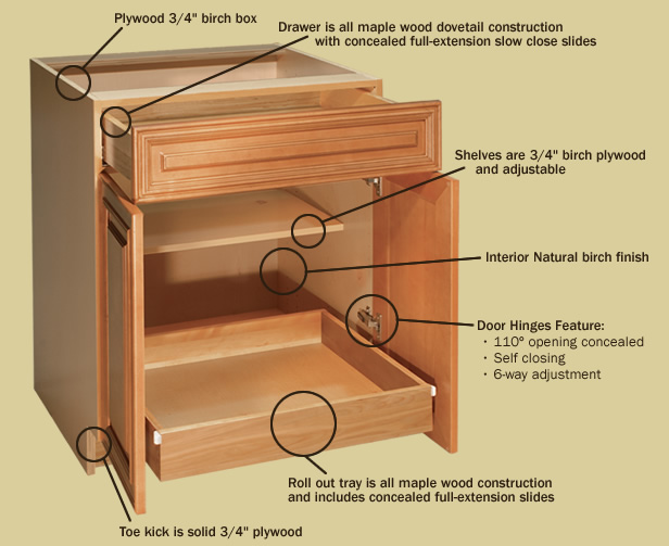 Image Result For Best Deals On Kitchen Cabinets